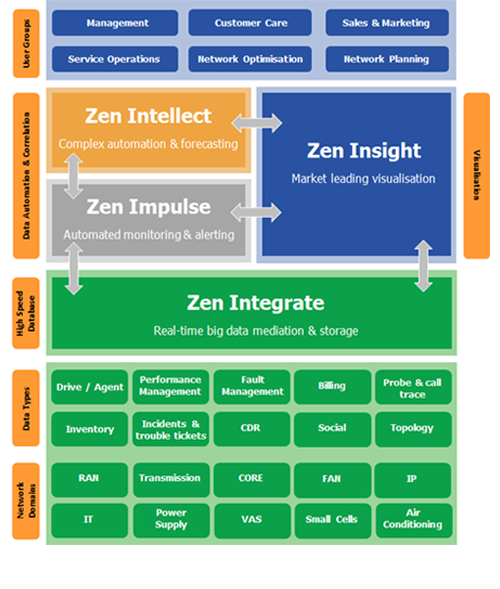 data automation and data mediation architecture