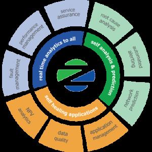 SysMech Zen Vision Diagram