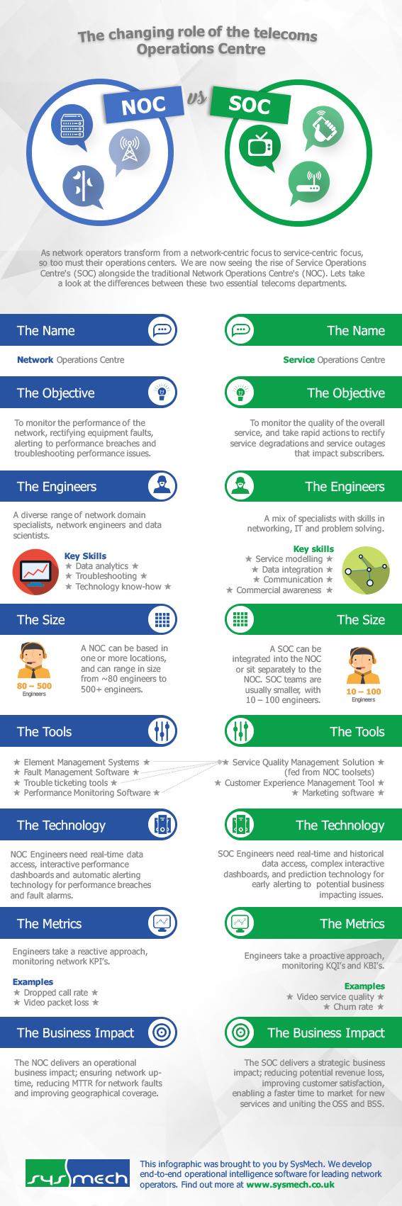 NOC vs SOC in telecoms - infographic
